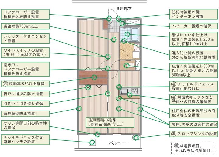 東京都子育て認定制度-建物基準-概要
